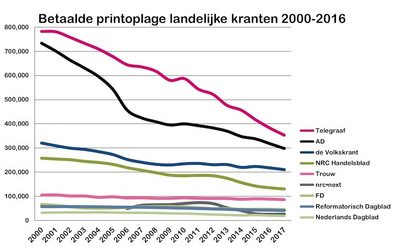 betaalde oplage 2000 - 2017 landelijk