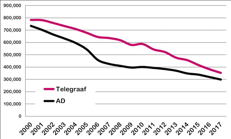 betaalde oplage 2000 - 2017 telegraaf AD