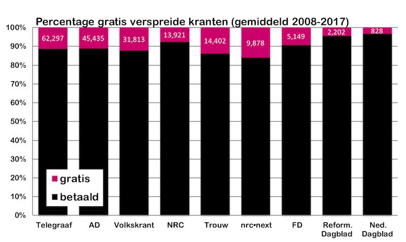 gratis betaald 2008 - 2017